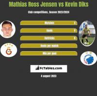 Mathias Ross Jensen vs Kevin Diks h2h player stats