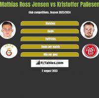 Mathias Ross Jensen vs Kristoffer Pallesen h2h player stats