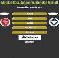 Mathias Ross Jensen vs Nicholas Marfelt h2h player stats