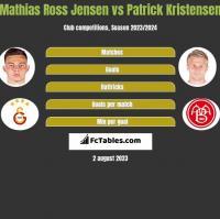 Mathias Ross Jensen vs Patrick Kristensen h2h player stats