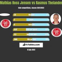 Mathias Ross Jensen vs Rasmus Thelander h2h player stats
