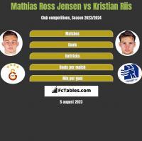 Mathias Ross Jensen vs Kristian Riis h2h player stats
