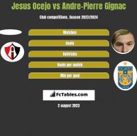 Jesus Ocejo vs Andre-Pierre Gignac h2h player stats