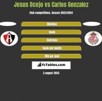 Jesus Ocejo vs Carlos Gonzalez h2h player stats