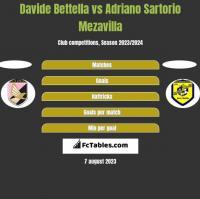 Davide Bettella vs Adriano Sartorio Mezavilla h2h player stats