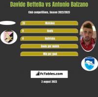 Davide Bettella vs Antonio Balzano h2h player stats