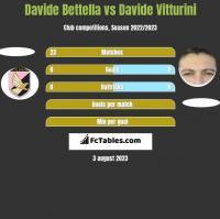 Davide Bettella vs Davide Vitturini h2h player stats