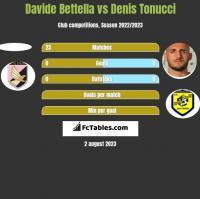 Davide Bettella vs Denis Tonucci h2h player stats