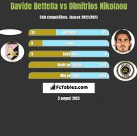 Davide Bettella vs Dimitrios Nikolaou h2h player stats