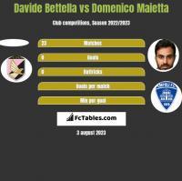 Davide Bettella vs Domenico Maietta h2h player stats