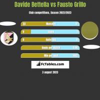 Davide Bettella vs Fausto Grillo h2h player stats