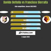 Davide Bettella vs Francisco Sierralta h2h player stats