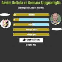 Davide Bettella vs Gennaro Scognamiglio h2h player stats
