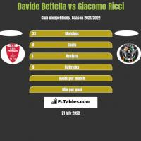 Davide Bettella vs Giacomo Ricci h2h player stats