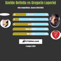 Davide Bettella vs Gregorio Luperini h2h player stats