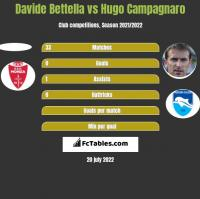 Davide Bettella vs Hugo Campagnaro h2h player stats