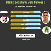 Davide Bettella vs Jure Balkovec h2h player stats