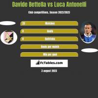 Davide Bettella vs Luca Antonelli h2h player stats