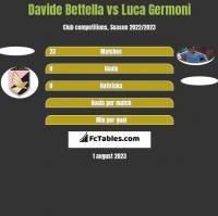 Davide Bettella vs Luca Germoni h2h player stats