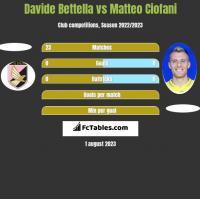 Davide Bettella vs Matteo Ciofani h2h player stats