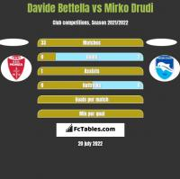 Davide Bettella vs Mirko Drudi h2h player stats