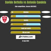 Davide Bettella vs Antonio Candela h2h player stats