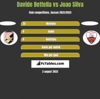 Davide Bettella vs Joao Silva h2h player stats
