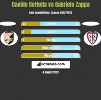 Davide Bettella vs Gabriele Zappa h2h player stats