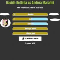 Davide Bettella vs Andrea Marafini h2h player stats