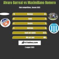 Alvaro Barreal vs Maximiliano Romero h2h player stats