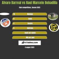 Alvaro Barreal vs Raul Marcelo Bobadilla h2h player stats