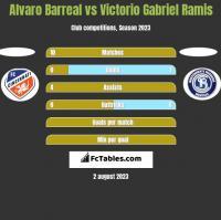 Alvaro Barreal vs Victorio Gabriel Ramis h2h player stats