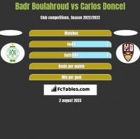 Badr Boulahroud vs Carlos Doncel h2h player stats