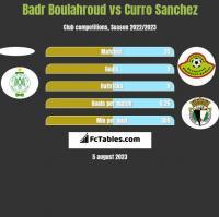 Badr Boulahroud vs Curro Sanchez h2h player stats