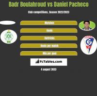 Badr Boulahroud vs Daniel Pacheco h2h player stats