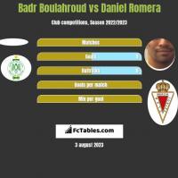 Badr Boulahroud vs Daniel Romera h2h player stats