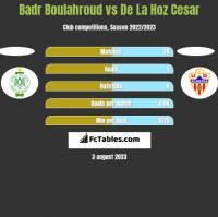 Badr Boulahroud vs De La Hoz Cesar h2h player stats