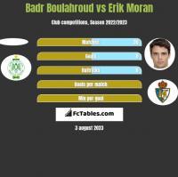 Badr Boulahroud vs Erik Moran h2h player stats