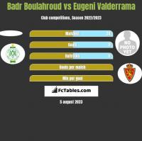 Badr Boulahroud vs Eugeni Valderrama h2h player stats