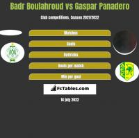 Badr Boulahroud vs Gaspar Panadero h2h player stats