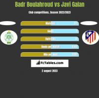 Badr Boulahroud vs Javi Galan h2h player stats