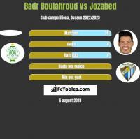 Badr Boulahroud vs Jozabed h2h player stats