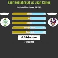 Badr Boulahroud vs Juan Carlos h2h player stats