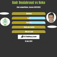 Badr Boulahroud vs Keko h2h player stats