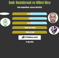 Badr Boulahroud vs Mikel Rico h2h player stats