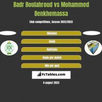 Badr Boulahroud vs Mohammed Benkhemassa h2h player stats