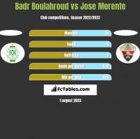 Badr Boulahroud vs Jose Morente h2h player stats