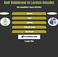 Badr Boulahroud vs Lorenzo Gonzalez h2h player stats