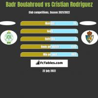 Badr Boulahroud vs Cristian Rodriguez h2h player stats