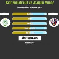 Badr Boulahroud vs Joaquin Munoz h2h player stats